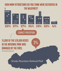 Wildfire Info graph Preview